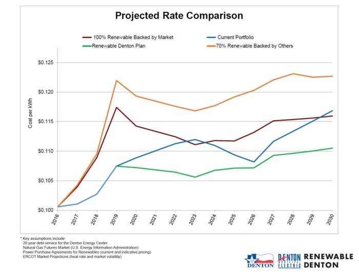 rate_comparison